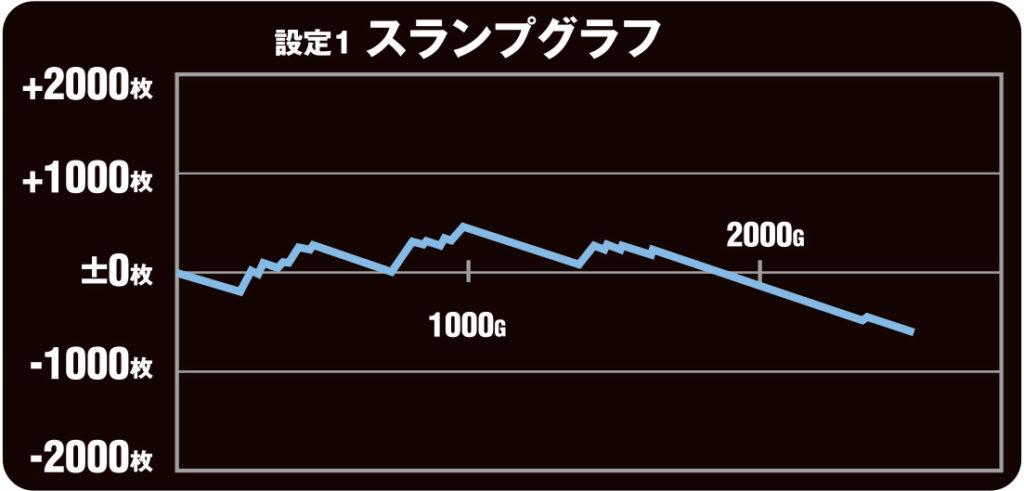 闘魂継承 アントニオ猪木】スロット新台の設定別実戦データ公開!